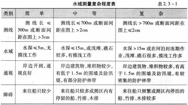 工程勘察设计收费标准 2018年1月第3版 建标库